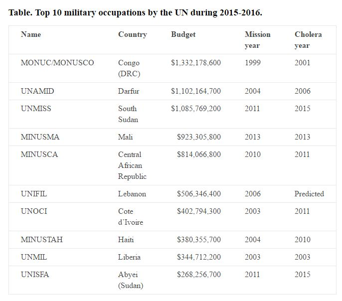 Top 10 UN Military Missions